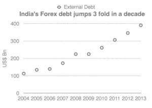 foreign-debt-trebles-in-a-d