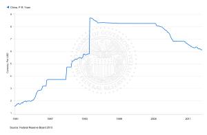 USD vs Chinese Yuan